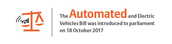 The Automated and Electric Vehicles Bill was introduced to parliament on 18 October 2017