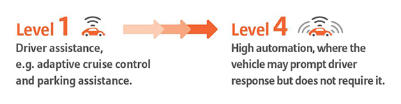 Level 1: Driver assistance; Level 4: High automation - responses are prompted but not necessary