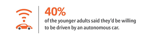 40% of the younger adults said they'd be willing to be driven by an autonomous car